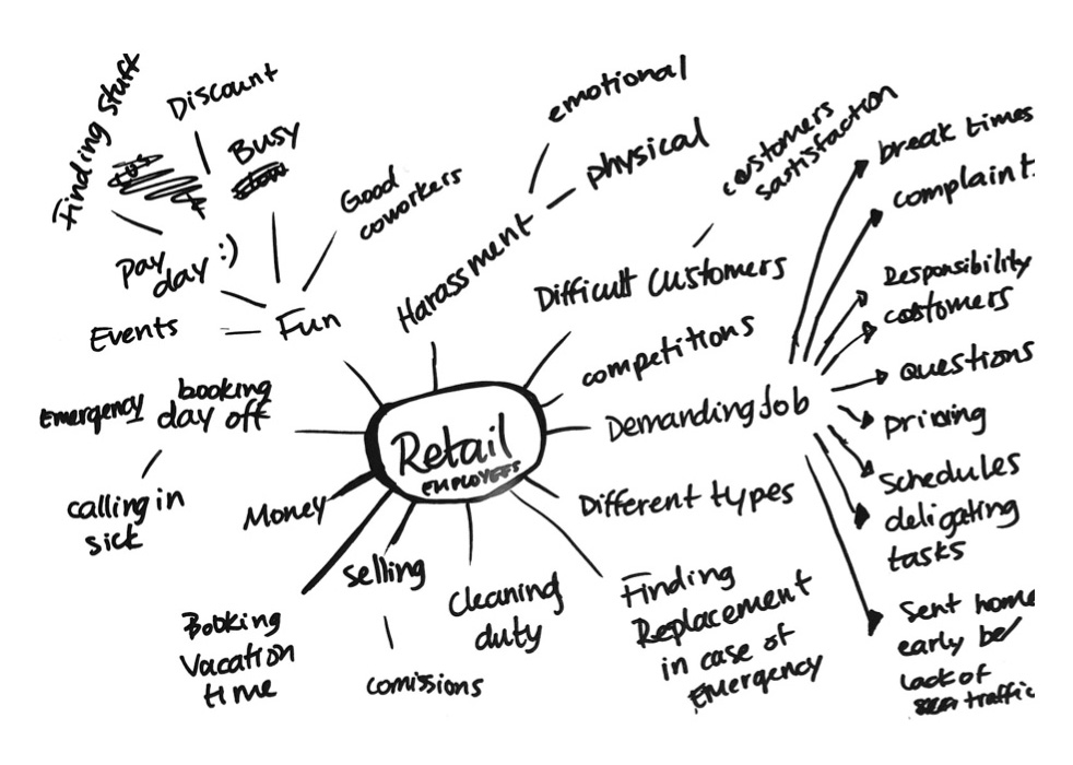 Mind map of retail employees