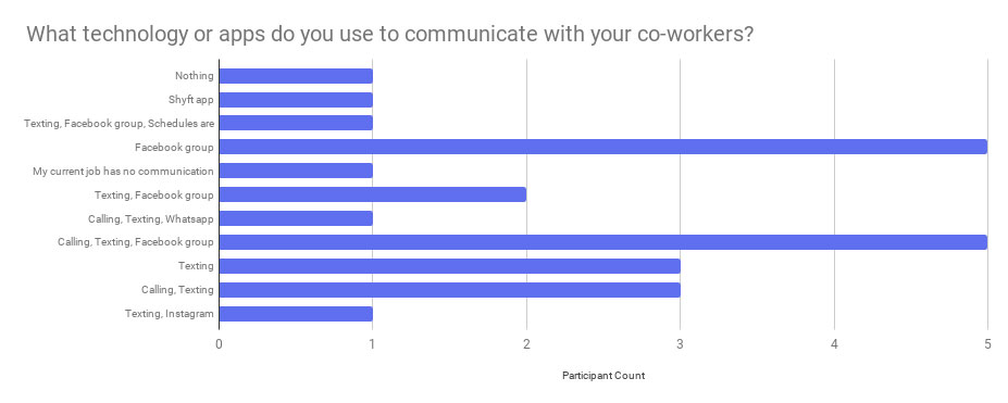 Google survey response showing the many things retail workers to communicate with each other.